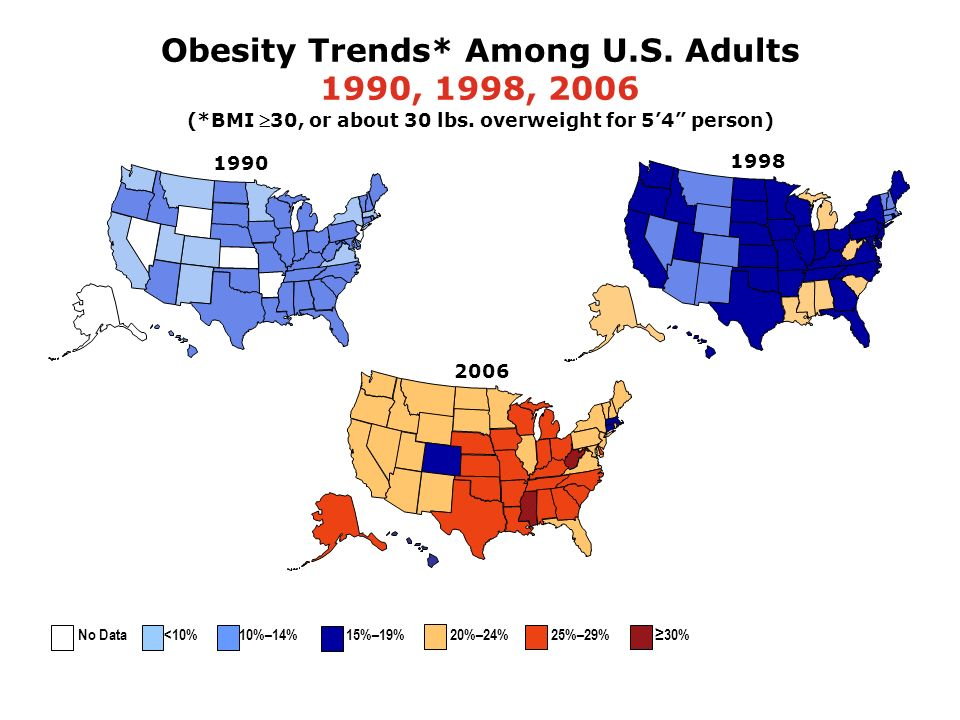1998 Obesity Trends* Among U.S. Adults 1990, 1998, 2006 (*BMI 30, or about 30 lbs. overweight for 54 person) 2006 1990 No Data <10% 10%–14% 15%–19% 20