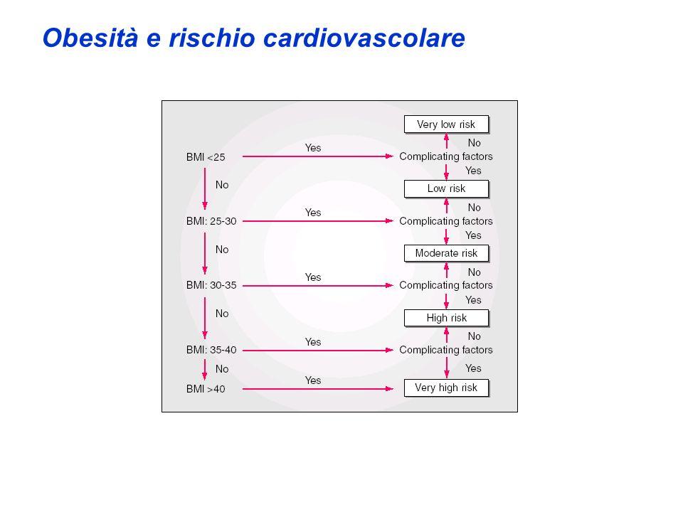 Obesità e rischio cardiovascolare