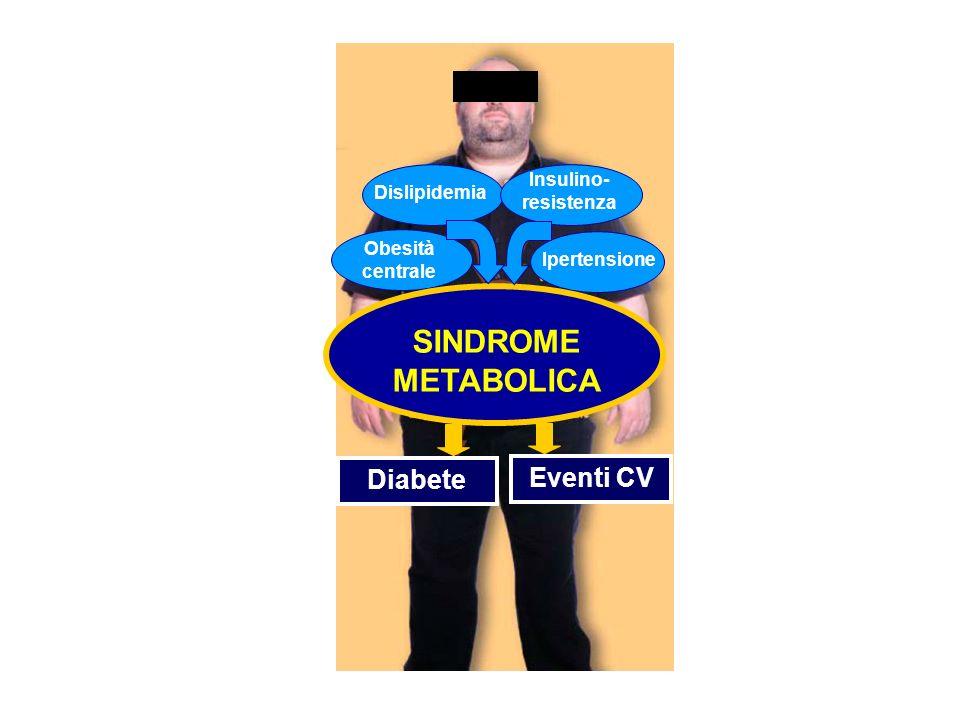 SINDROME METABOLICA Obesità centrale Dislipidemia Ipertensione Insulino- resistenza Diabete Eventi CV
