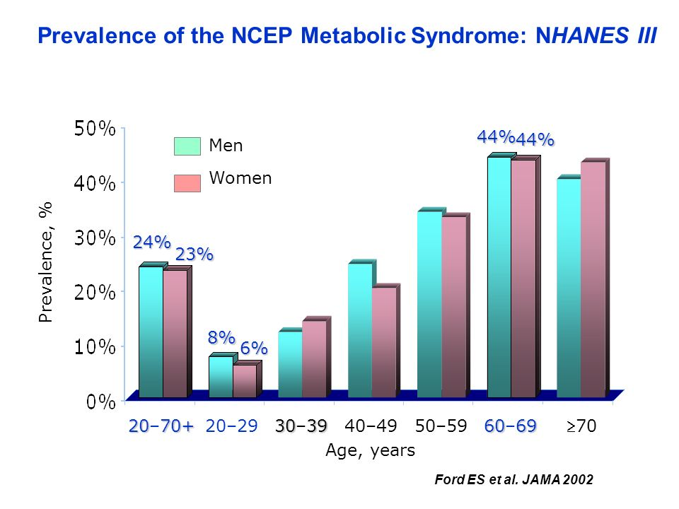 Ford ES et al. JAMA 2002 50–59 6069 60–69 70 40–49 Prevalence of the NCEP Metabolic Syndrome: NHANES III Prevalence, % 2070+ 20–70+ Age, years 20–29 3