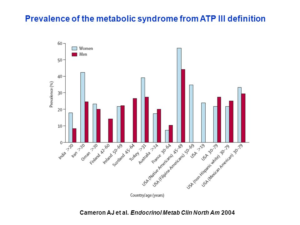 Cameron AJ et al. Endocrinol Metab Clin North Am 2004 Prevalence of the metabolic syndrome from ATP III definition