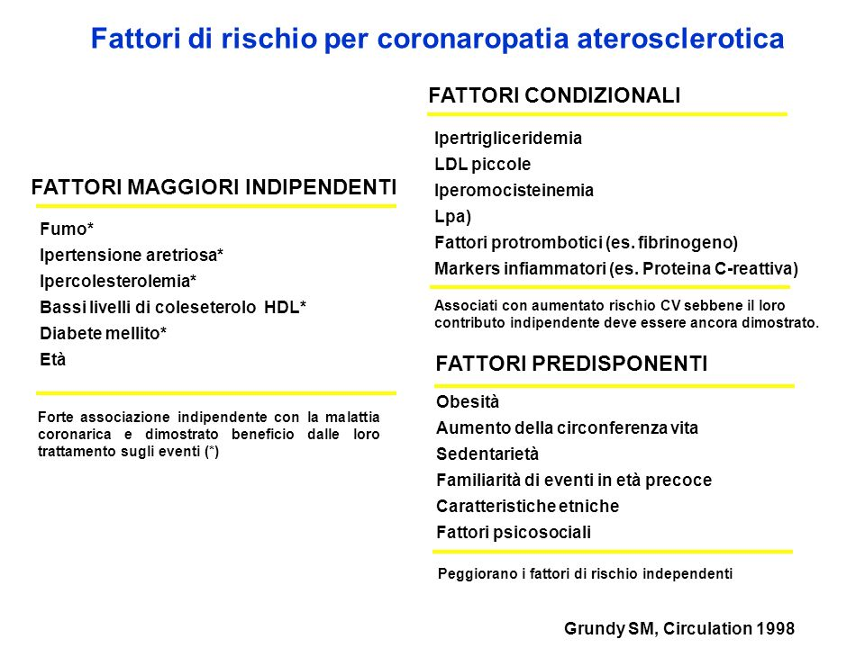 FATTORI MAGGIORI INDIPENDENTI Grundy SM, Circulation 1998 Fattori di rischio per coronaropatia aterosclerotica Fumo* Ipertensione aretriosa* Ipercoles