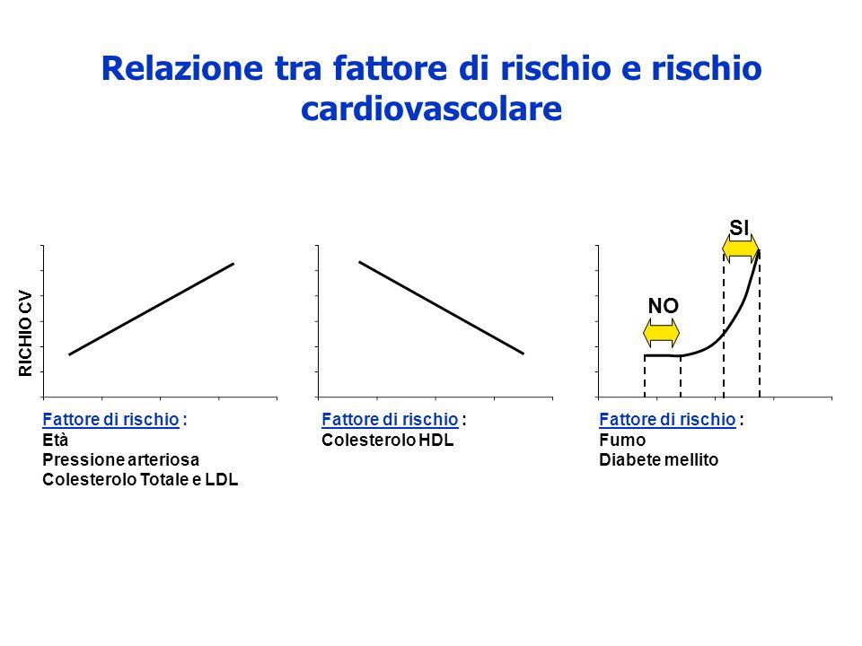 Relazione tra fattore di rischio e rischio cardiovascolare Fattore di rischio : Colesterolo HDL RICHIO CV Fattore di rischio : Età Pressione arteriosa