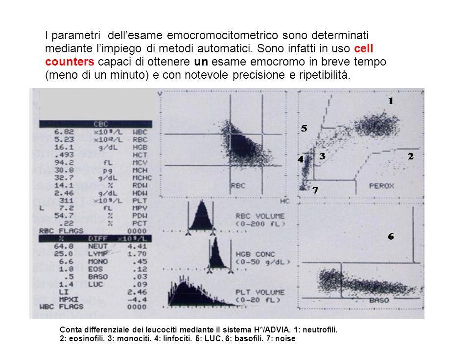 I parametri dellesame emocromocitometrico sono determinati mediante limpiego di metodi automatici. Sono infatti in uso cell counters capaci di ottener