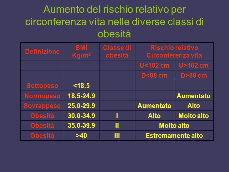 Aumento del rischio relativo per circonferenza vita nelle diverse classi di obesità Definizione BMI Kg/m 2 Classe di obesità Rischio relativo Circonfe