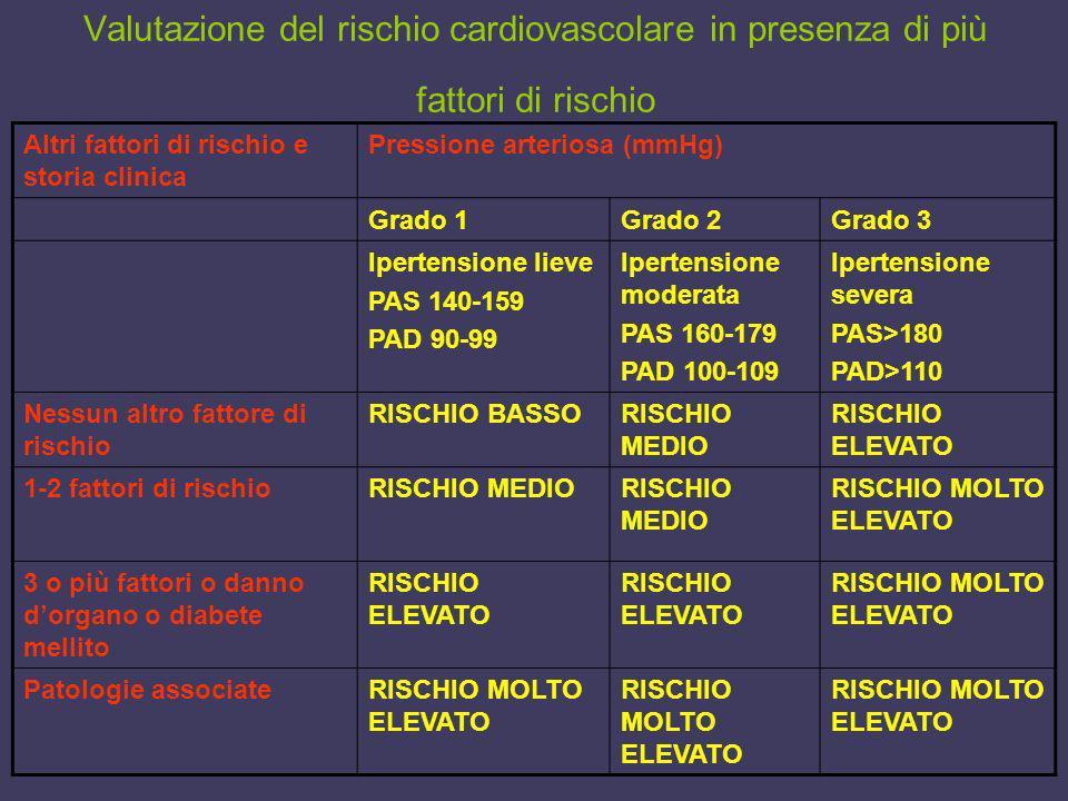 Valutazione del rischio cardiovascolare in presenza di più fattori di rischio Altri fattori di rischio e storia clinica Pressione arteriosa (mmHg) Gra