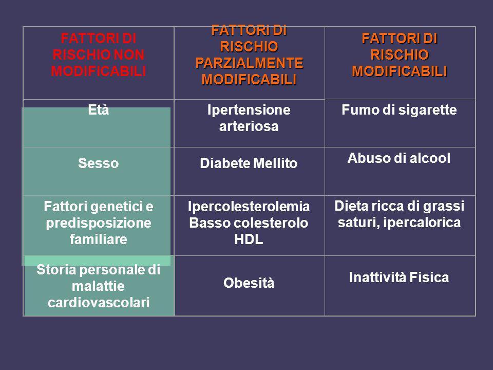FATTORI DI RISCHIO PARZIALMENTE MODIFICABILI FATTORI DI RISCHIO NON MODIFICABILI Ipertensione arteriosa Età Diabete MellitoSesso Ipercolesterolemia Ba