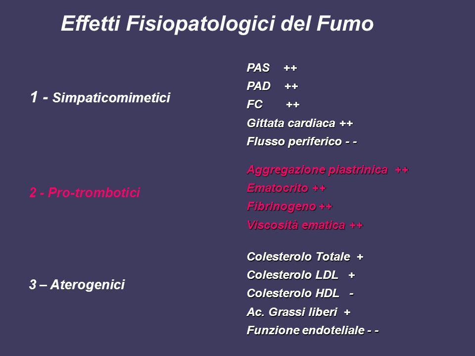Effetti Fisiopatologici del Fumo 1 - Simpaticomimetici 2 - Pro-trombotici 3 – Aterogenici PAS ++ PAD ++ FC ++ Gittata cardiaca ++ Flusso periferico -