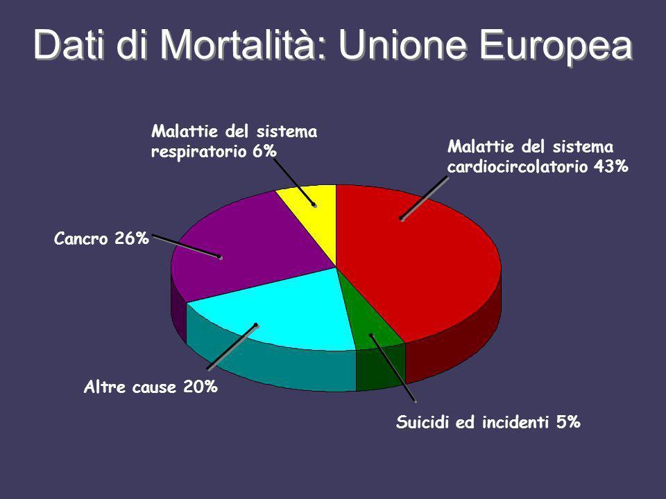 Dati di Mortalità: Unione Europea Malattie del sistema cardiocircolatorio 43% Suicidi ed incidenti 5% Altre cause 20% Cancro 26% Malattie del sistema
