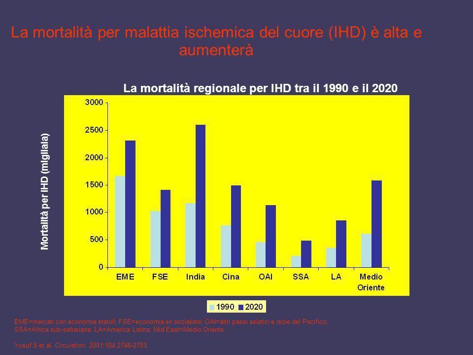 La mortalità per malattia ischemica del cuore (IHD) è alta e aumenterà Mortalità per IHD (migliaia) EME=mercati con economie stabili; FSE=economia ex