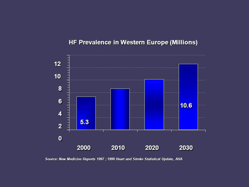 HF Prevalence in Western Europe (Millions) 5.3 10.6 0 2 4 6 8 10 12 2000201020202030 Source: New Medicine Reports 1997 ; 1999 Heart and Stroke Statist