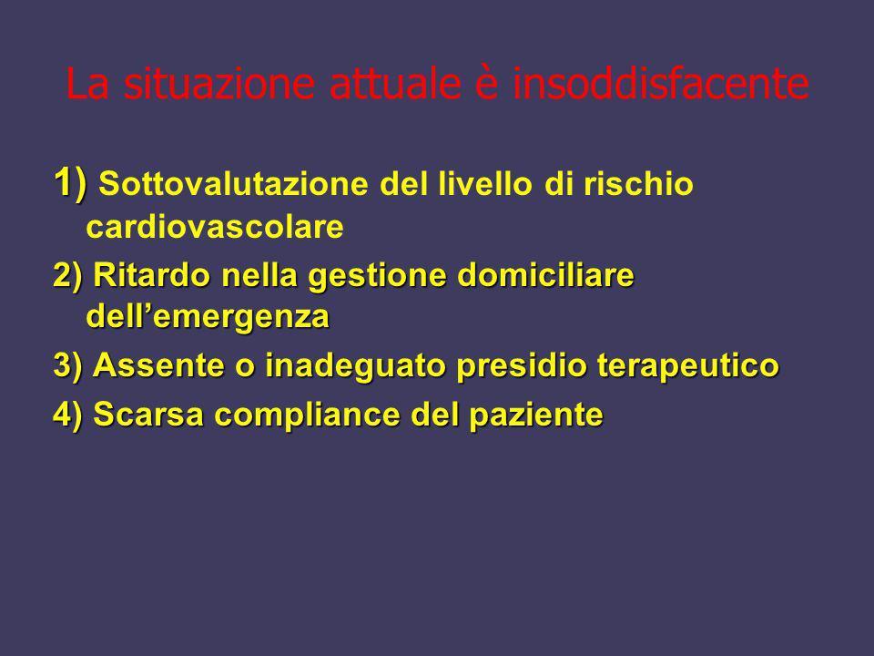 La situazione attuale è insoddisfacente 1) 1) Sottovalutazione del livello di rischio cardiovascolare 2) Ritardo nella gestione domiciliare dellemerge