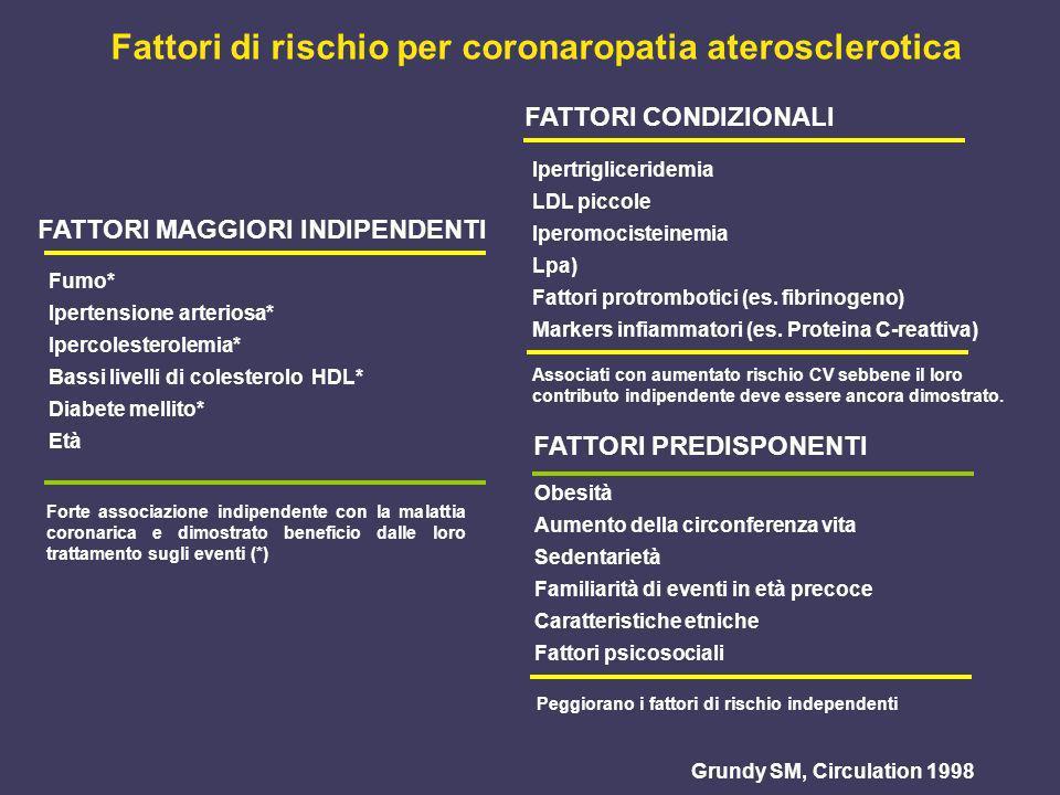 FATTORI MAGGIORI INDIPENDENTI Grundy SM, Circulation 1998 FATTORI CONDIZIONALI Peggiorano i fattori di rischio independenti Fattori di rischio per cor