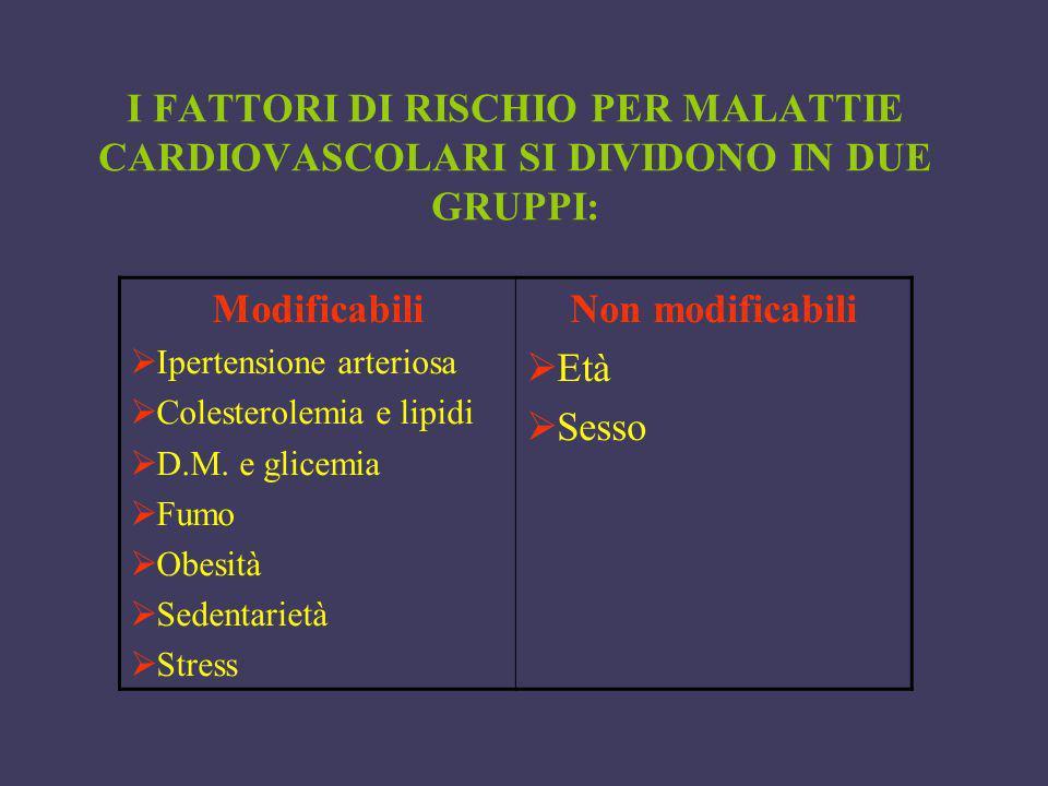 I FATTORI DI RISCHIO PER MALATTIE CARDIOVASCOLARI SI DIVIDONO IN DUE GRUPPI: Modificabili Ipertensione arteriosa Colesterolemia e lipidi D.M. e glicem
