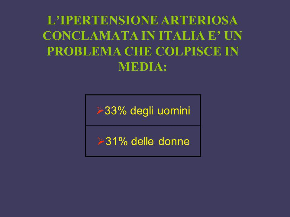 LIPERTENSIONE ARTERIOSA CONCLAMATA IN ITALIA E UN PROBLEMA CHE COLPISCE IN MEDIA: 33% degli uomini 31% delle donne