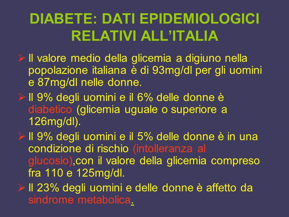 DIABETE: DATI EPIDEMIOLOGICI RELATIVI ALLITALIA Il valore medio della glicemia a digiuno nella popolazione italiana è di 93mg/dl per gli uomini e 87mg