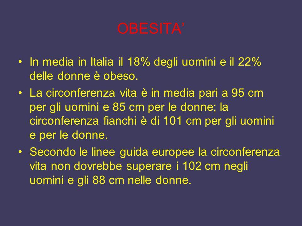 OBESITA In media in Italia il 18% degli uomini e il 22% delle donne è obeso. La circonferenza vita è in media pari a 95 cm per gli uomini e 85 cm per