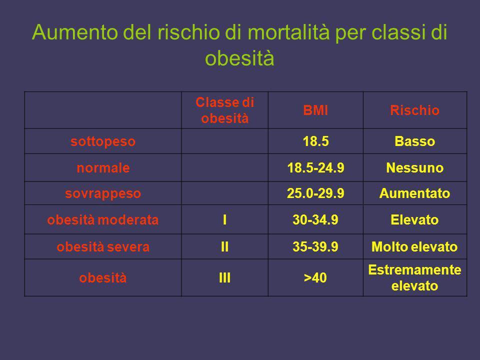 Aumento del rischio di mortalità per classi di obesità Classe di obesità BMIRischio sottopeso18.5Basso normale18.5-24.9Nessuno sovrappeso25.0-29.9Aume