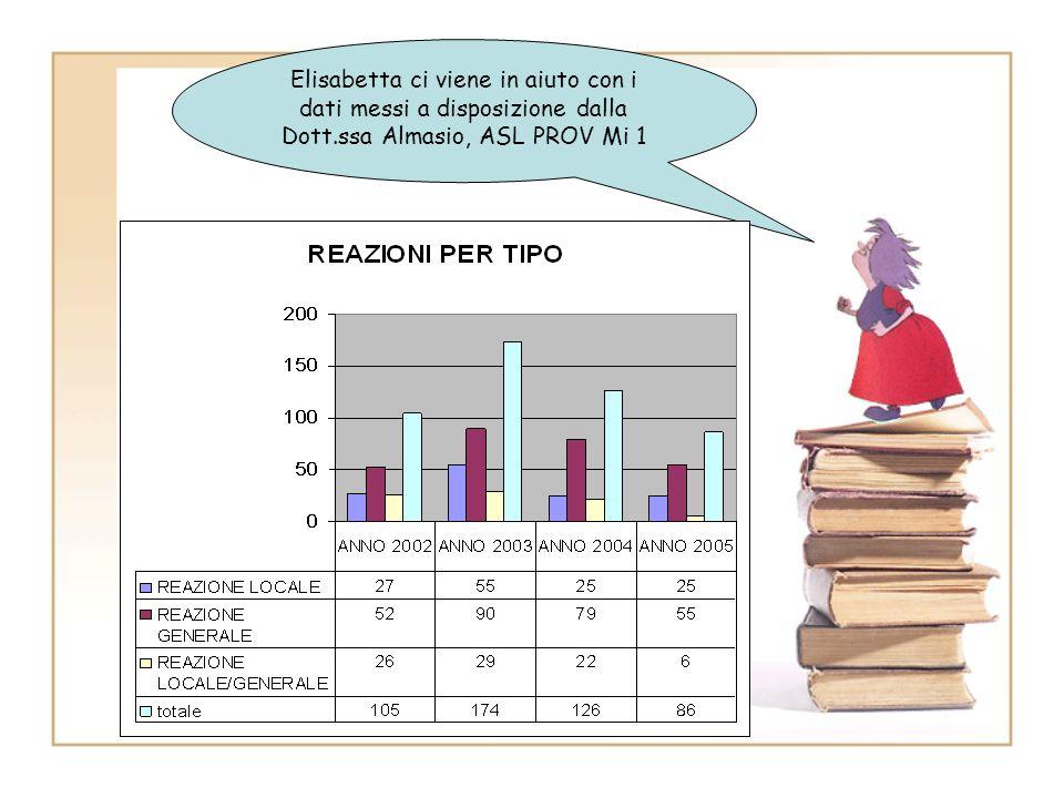 Elisabetta ci viene in aiuto con i dati messi a disposizione dalla Dott.ssa Almasio, ASL PROV Mi 1