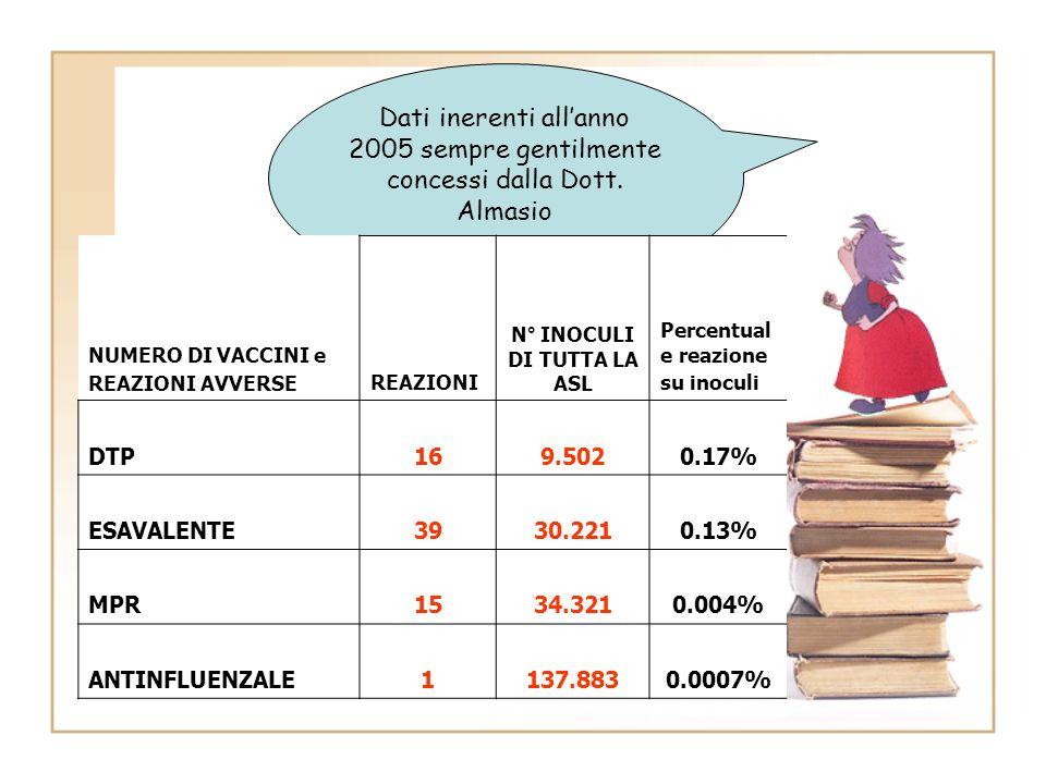 Dati inerenti allanno 2005 sempre gentilmente concessi dalla Dott. Almasio NUMERO DI VACCINI e REAZIONI AVVERSE REAZIONI N° INOCULI DI TUTTA LA ASL Pe