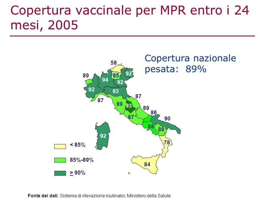 Copertura vaccinale per MPR entro i 24 mesi, 2005 Fonte dei dati. Sistema di rilevazione routinario; Ministero della Salute 89 87 92 85 88 84 87 78 93
