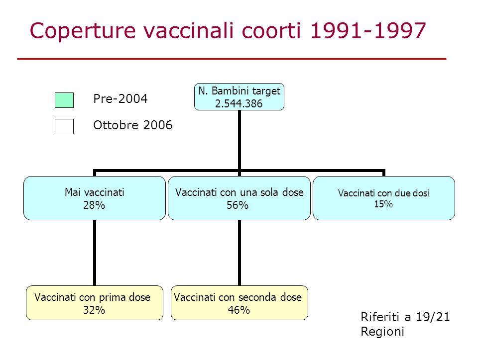 Coperture vaccinali coorti 1991-1997 Riferiti a 19/21 Regioni Pre-2004 Ottobre 2006