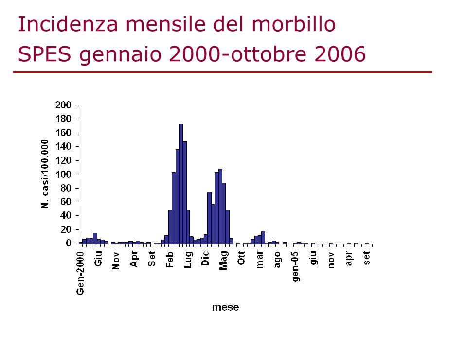 Incidenza mensile del morbillo SPES gennaio 2000-ottobre 2006