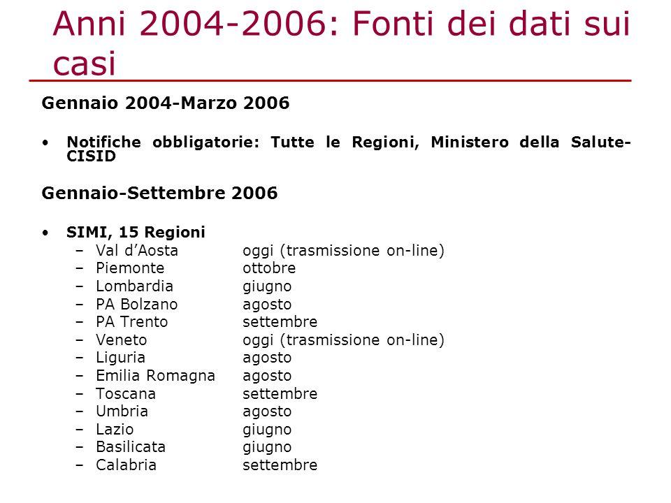 Gennaio 2004-Marzo 2006 Notifiche obbligatorie: Tutte le Regioni, Ministero della Salute- CISID Gennaio-Settembre 2006 SIMI, 15 Regioni –Val dAostaogg
