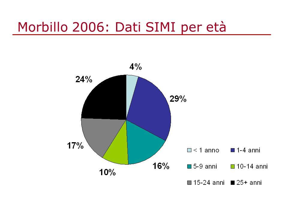 Morbillo 2006: Dati SIMI per età