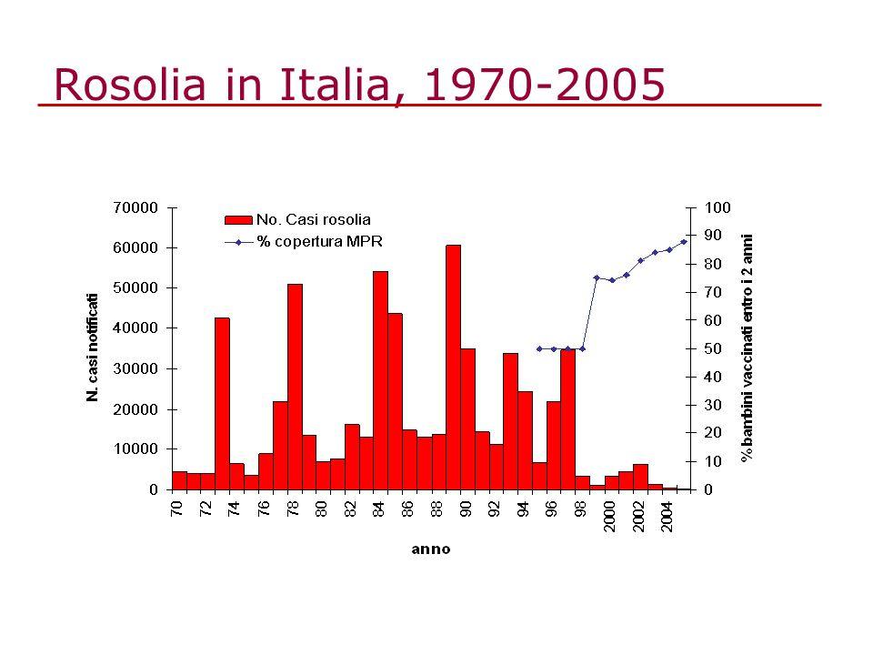 Rosolia in Italia, 1970-2005