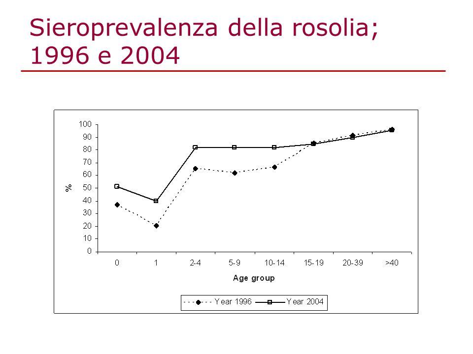 Sieroprevalenza della rosolia; 1996 e 2004