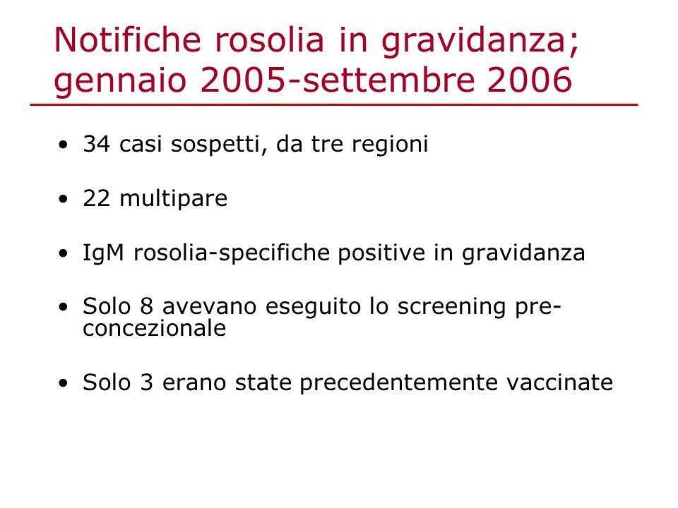 Notifiche rosolia in gravidanza; gennaio 2005-settembre 2006 34 casi sospetti, da tre regioni 22 multipare IgM rosolia-specifiche positive in gravidanza Solo 8 avevano eseguito lo screening pre- concezionale Solo 3 erano state precedentemente vaccinate