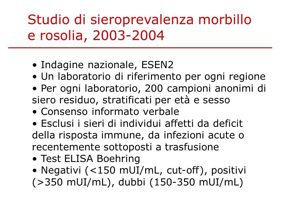 Studio di sieroprevalenza morbillo e rosolia, 2003-2004 Indagine nazionale, ESEN2 Un laboratorio di riferimento per ogni regione Per ogni laboratorio, 200 campioni anonimi di siero residuo, stratificati per età e sesso Consenso informato verbale Esclusi i sieri di individui affetti da deficit della risposta immune, da infezioni acute o recentemente sottoposti a trasfusione Test ELISA Boehring Negativi ( 350 mUI/mL), dubbi (150-350 mUI/mL)