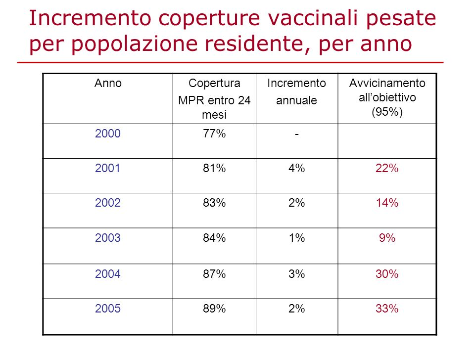 Incremento coperture vaccinali pesate per popolazione residente, per anno AnnoCopertura MPR entro 24 mesi Incremento annuale Avvicinamento allobiettiv