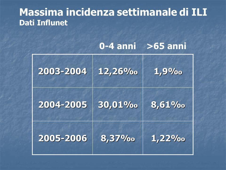 2003-2004 12,26% o 1,9% o 2004-2005 30,01% o 8,61% o 2005-2006 8,37% o 1,22% o 0-4 anni >65 anni Massima incidenza settimanale di ILI Dati Influnet