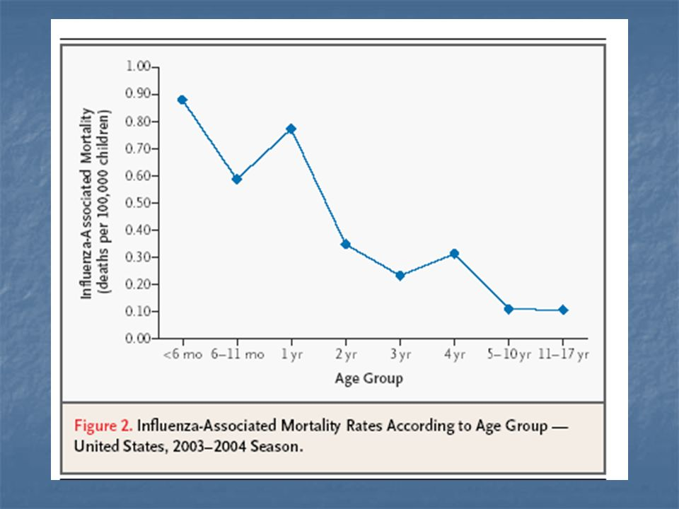 > tasso di mortalità nei bambini tasso di mortalità nei bambini< 1 anno > complicazioni (otiti e polmoniti in particolare) > complicazioni (otiti e polmoniti in particolare) > percentuale di ricoveri specie nei bambini percentuale di ricoveri specie nei bambini < 24 mesi > numero di ricadute rispetto ad altre virosi respiratorie > numero di ricadute rispetto ad altre virosi respiratorie LINFLUENZA NEI BAMBINI