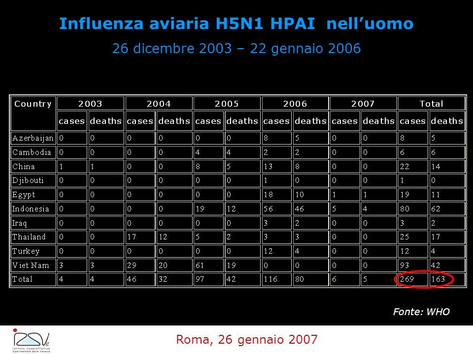 Influenza aviaria H5N1 HPAI nelluomo 26 dicembre 2003 – 22 gennaio 2006 Fonte: WHO Roma, 26 gennaio 2007
