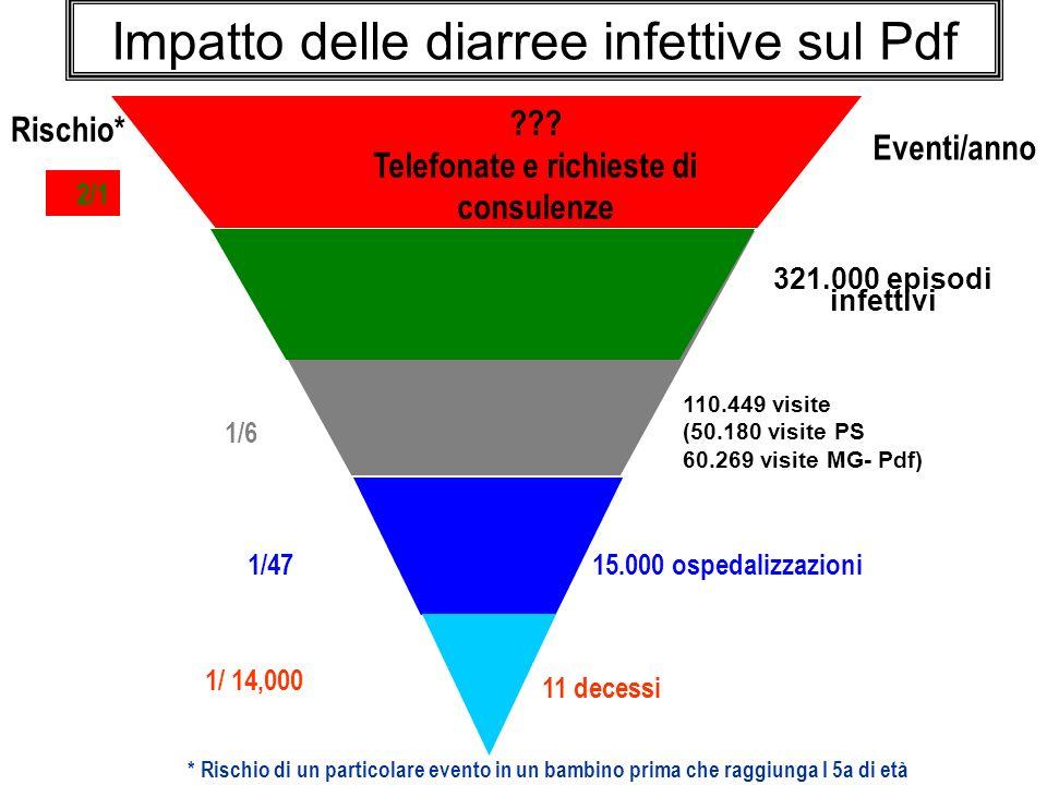 Il rotavirus è la causa principale,anche in Italia, della gastroenterite grave nei bambini