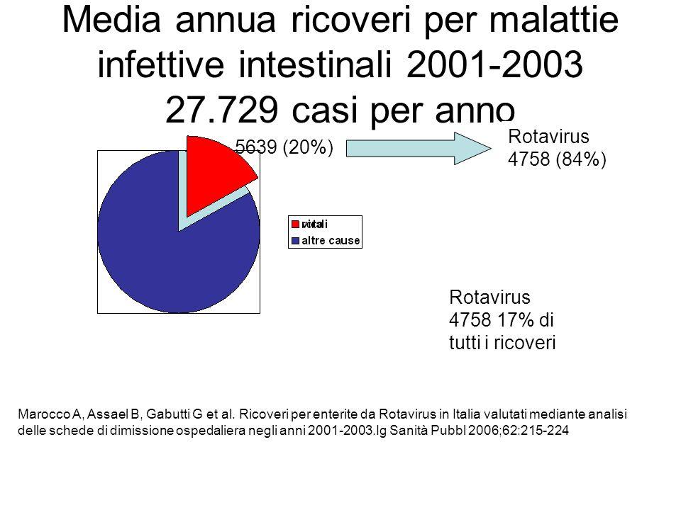 Media annua ricoveri per malattie infettive intestinali 2001-2003 27.729 casi per anno 5639 (20%) Rotavirus 4758 (84%) Marocco A, Assael B, Gabutti G et al.