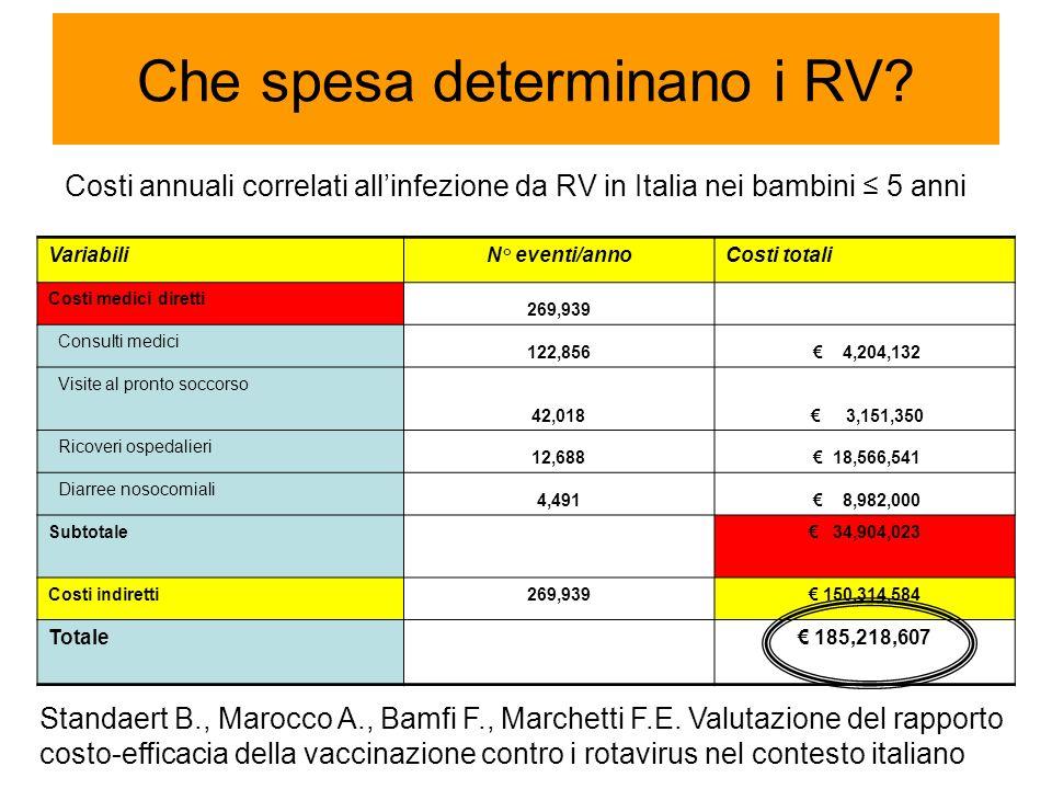 Che spesa determinano i RV.Standaert B., Marocco A., Bamfi F., Marchetti F.E.