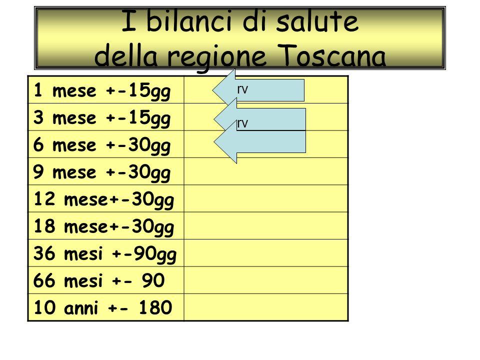 I bilanci di salute della regione Toscana 1 mese +-15gg 3 mese +-15gg 6 mese +-30gg 9 mese +-30gg 12 mese+-30gg 18 mese+-30gg 36 mesi +-90gg 66 mesi +- 90 10 anni +- 180 rv