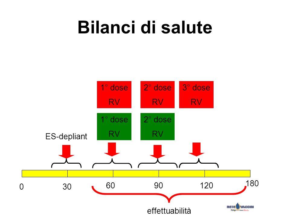Bilanci di salute 030 6090120 180 ES-depliant 1° dose RV 2° dose RV effettuabilità 1° dose RV 2° dose RV 3° dose RV