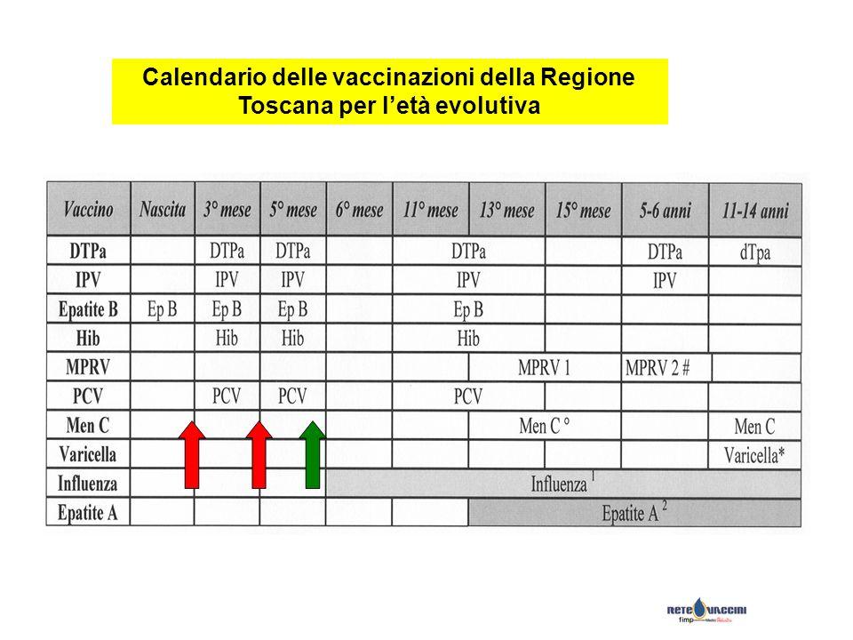 Calendario delle vaccinazioni della Regione Toscana per letà evolutiva
