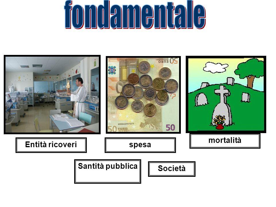 spesa mortalità Entità ricoveri Santità pubblica Società