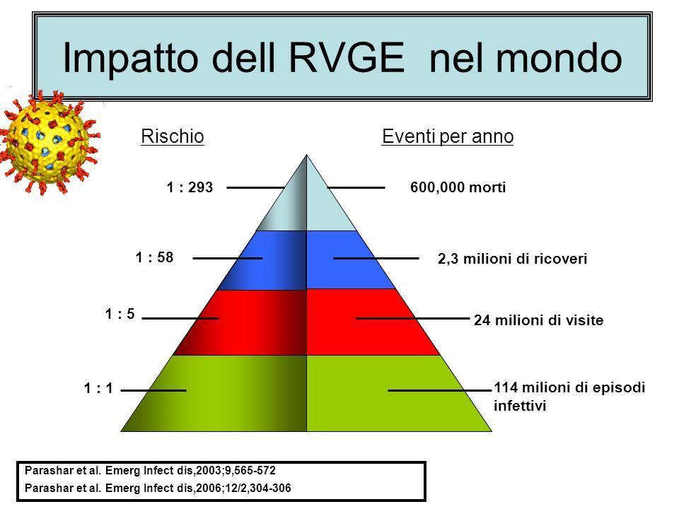 Impatto dell RVGE nel mondo Parashar et al.Emerg Infect dis,2003;9,565-572 Parashar et al.