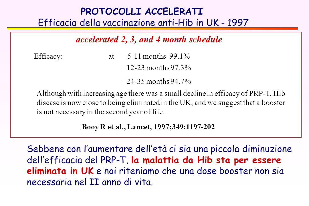accelerated 2, 3, and 4 month schedule Efficacy: at 5-11 months 99.1% Sebbene con laumentare delletà ci sia una piccola diminuzione dellefficacia del