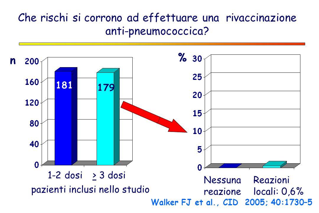 Che rischi si corrono ad effettuare una rivaccinazione anti-pneumococcica? pazienti inclusi nello studio 1-2 dosi> 3 dosi 181 179 Nessuna reazione Rea