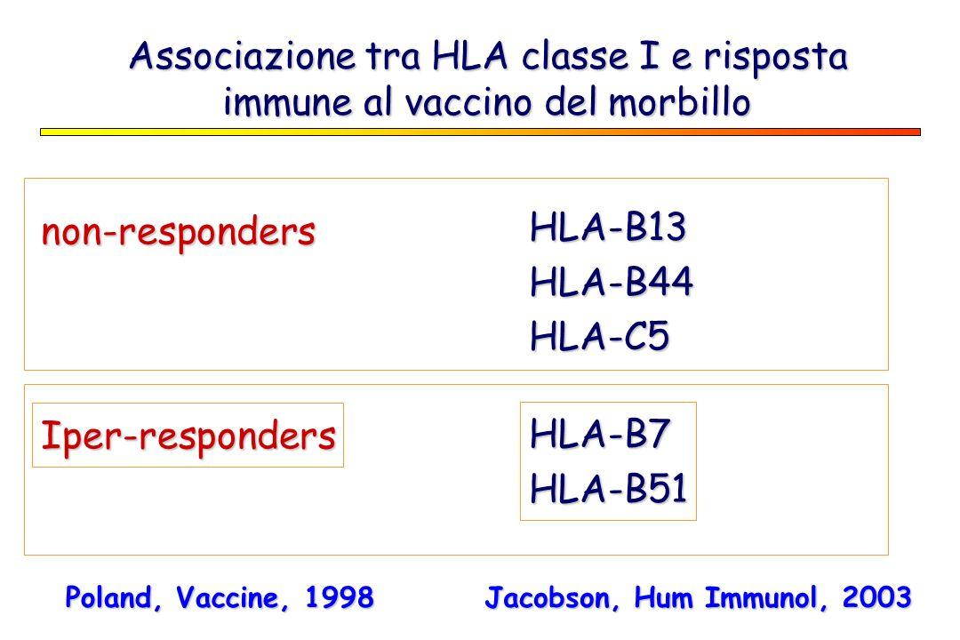 Associazione tra HLA classe I e risposta immune al vaccino del morbillo non-responders HLA-B13HLA-B44HLA-C5 HLA-B7HLA-B51 Iper-responders Poland, Vacc