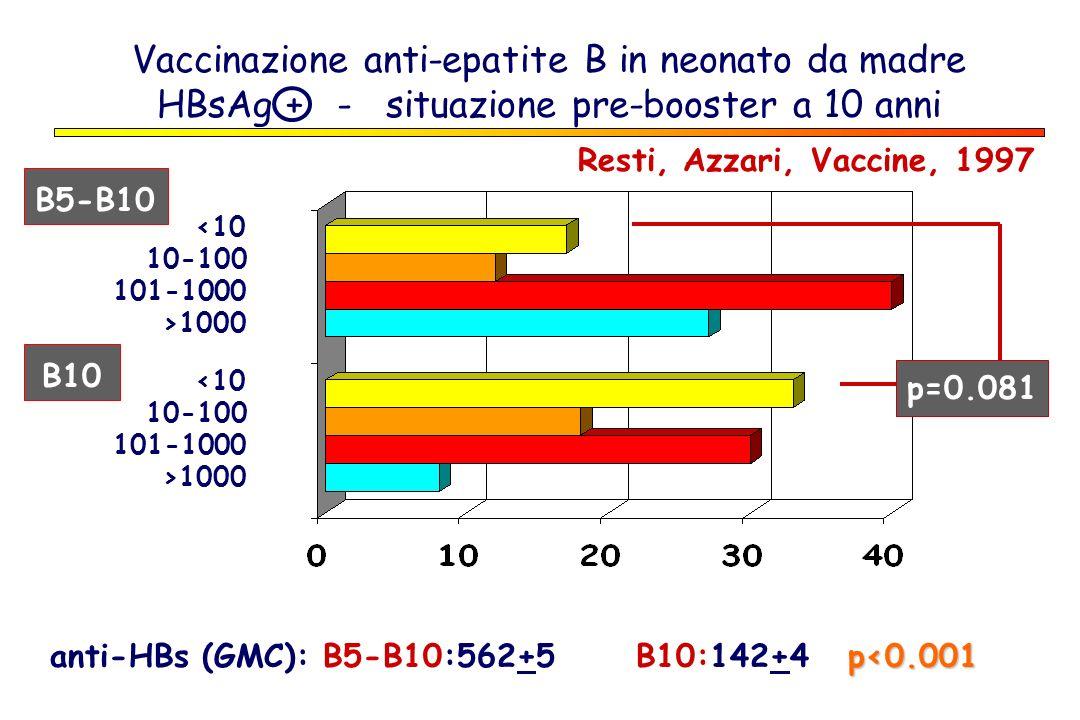Vaccinazione anti-epatite B in neonato da madre HBsAg + - situazione pre-booster a 10 anni Resti, Azzari, Vaccine, 1997 p<0.001 anti-HBs (GMC): B5-B10