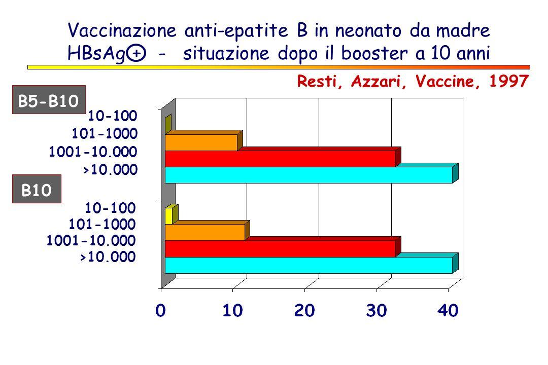 Vaccinazione anti-epatite B in neonato da madre HBsAg + - situazione dopo il booster a 10 anni Resti, Azzari, Vaccine, 1997 B5-B10 B10 10-100 101-1000